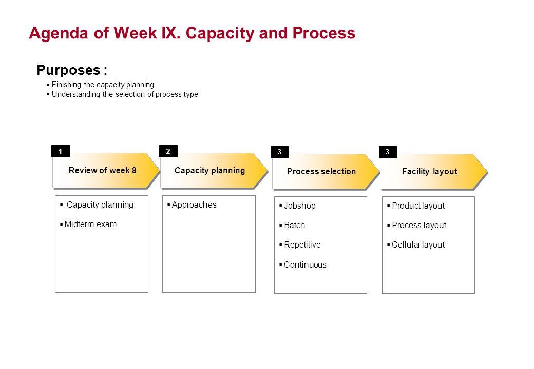 Agenda of Week IX.