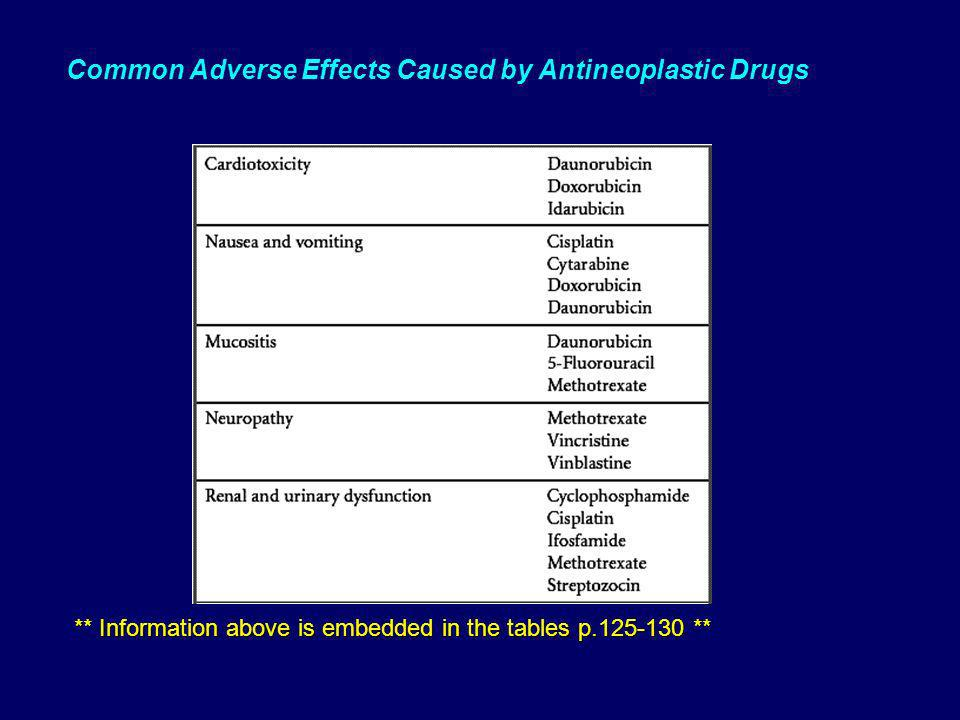 Common Adverse Effects Caused by Antineoplastic Drugs ** Information above is embedded in the tables p.125-130 **