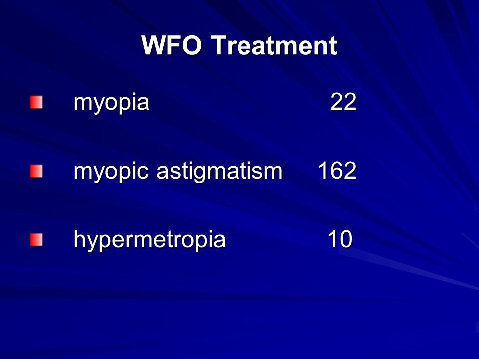 WFO Treatment myopia 22 myopia 22 myopic astigmatism 162 myopic astigmatism 162 hypermetropia 10 hypermetropia 10