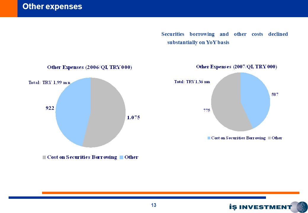 13 Securities borrowing and other costs declined substantially on YoY basis Other expenses