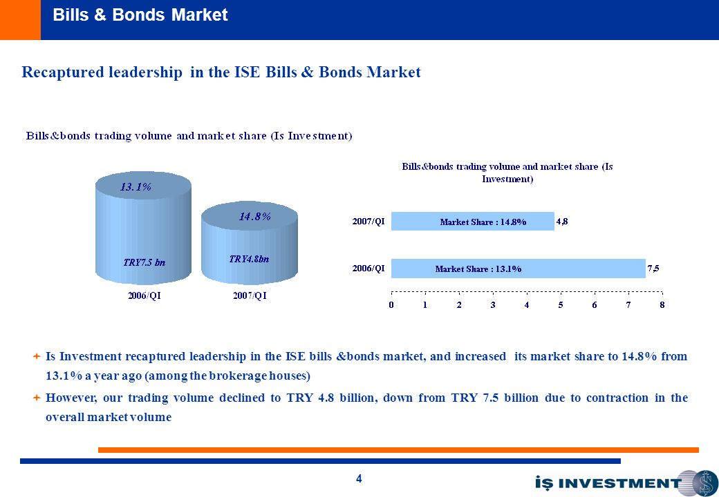 4 Bills & Bonds Market Is Investment recaptured leadership in the ISE bills &bonds market, and increased its market share to 14.8% from 13.1% a year ago (among the brokerage houses) However, our trading volume declined to TRY 4.8 billion, down from TRY 7.5 billion due to contraction in the overall market volume Recaptured leadership in the ISE Bills & Bonds Market