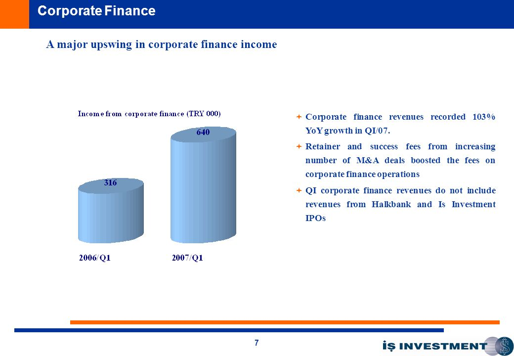 7 A major upswing in corporate finance income Corporate Finance Corporate finance revenues recorded 103% YoY growth in QI/07.