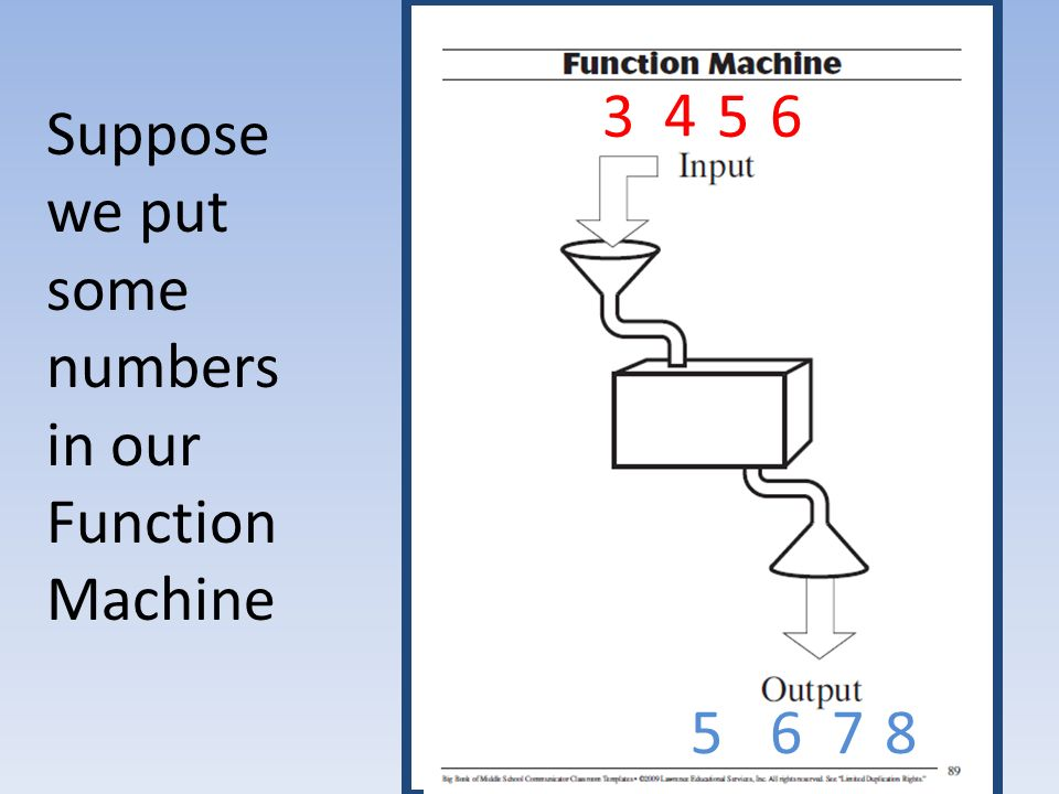 Suppose we put some numbers in our Function Machine 3 5 4 6 5 7 6 8