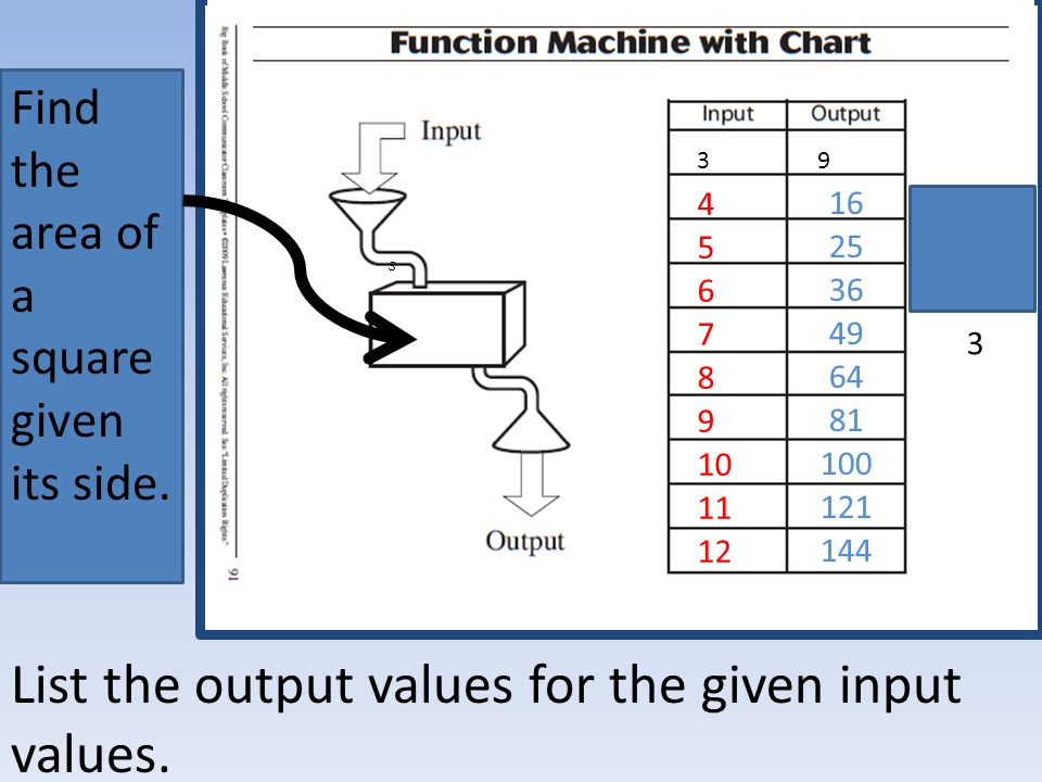 List the output values for the given input values.