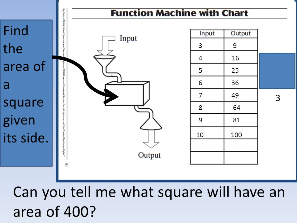 Can you tell me what square will have an area of 400.