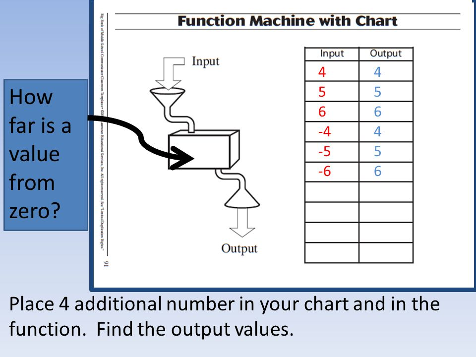 Place 4 additional number in your chart and in the function.