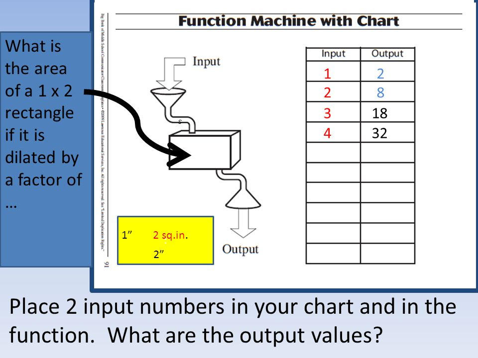Place 2 input numbers in your chart and in the function.