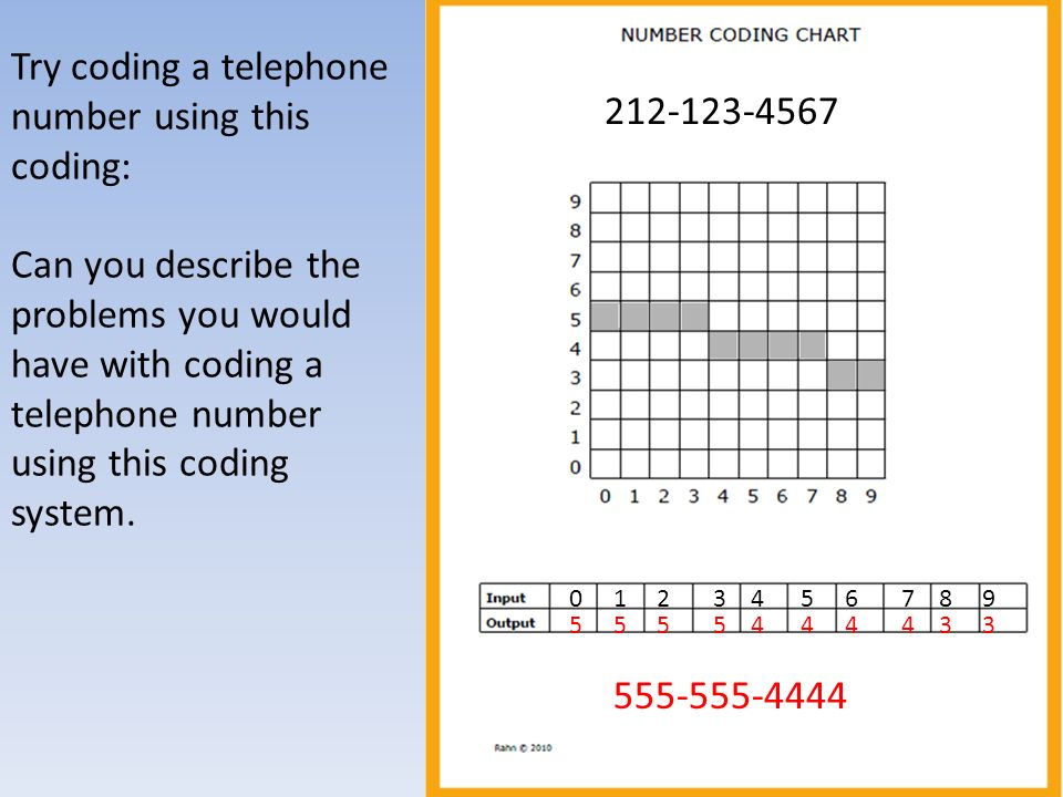 Try coding a telephone number using this coding: Can you describe the problems you would have with coding a telephone number using this coding system.