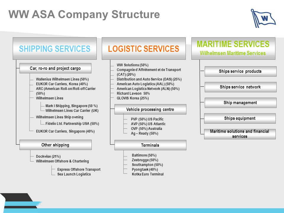 WW ASA Company Structure MARITIME SERVICES Wilhelmsen Maritime Services Car, ro-ro and project cargo Other shipping Express Offshore Transport Sea Lau