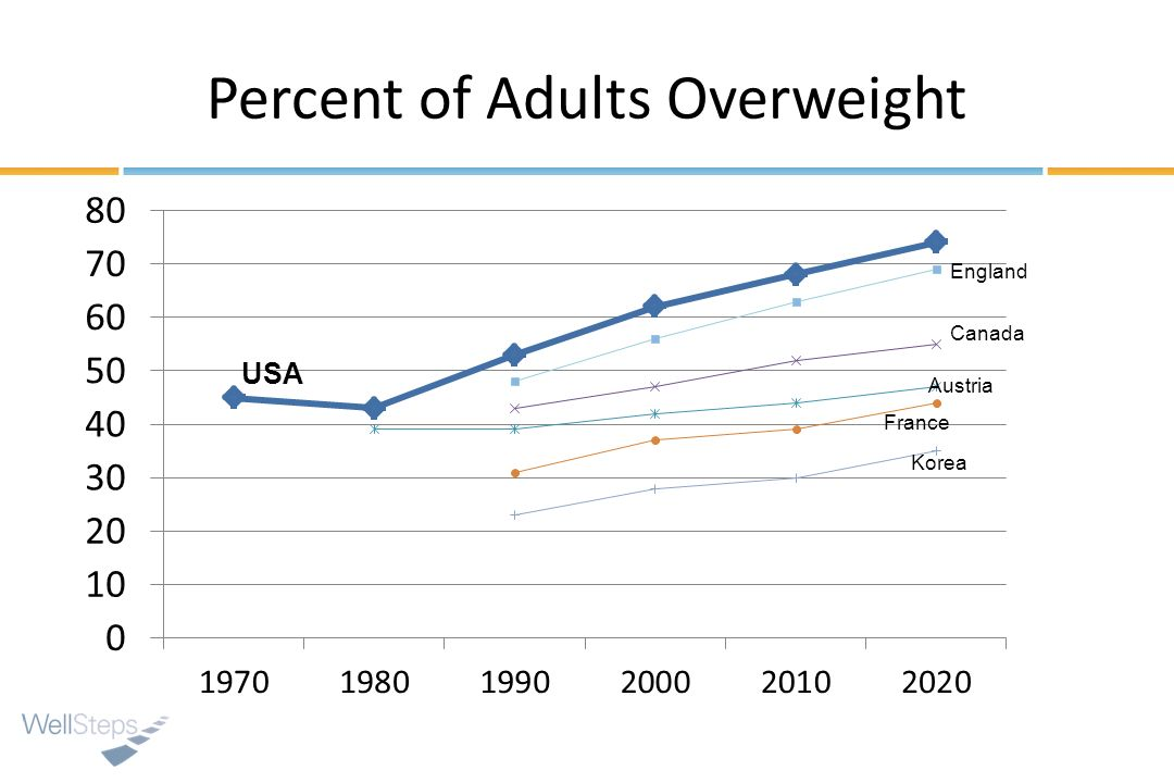 Percent of Adults Overweight USA England Canada Austria France Korea
