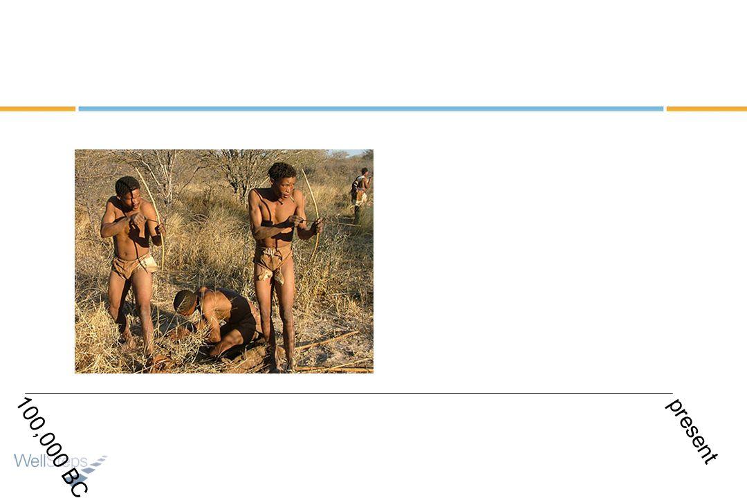 100,000 BC present