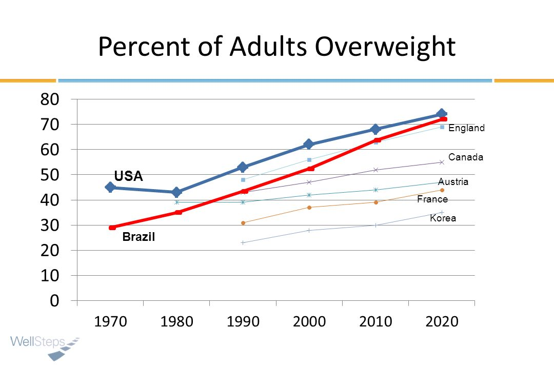 Percent of Adults Overweight USA England Canada Austria France Korea Brazil