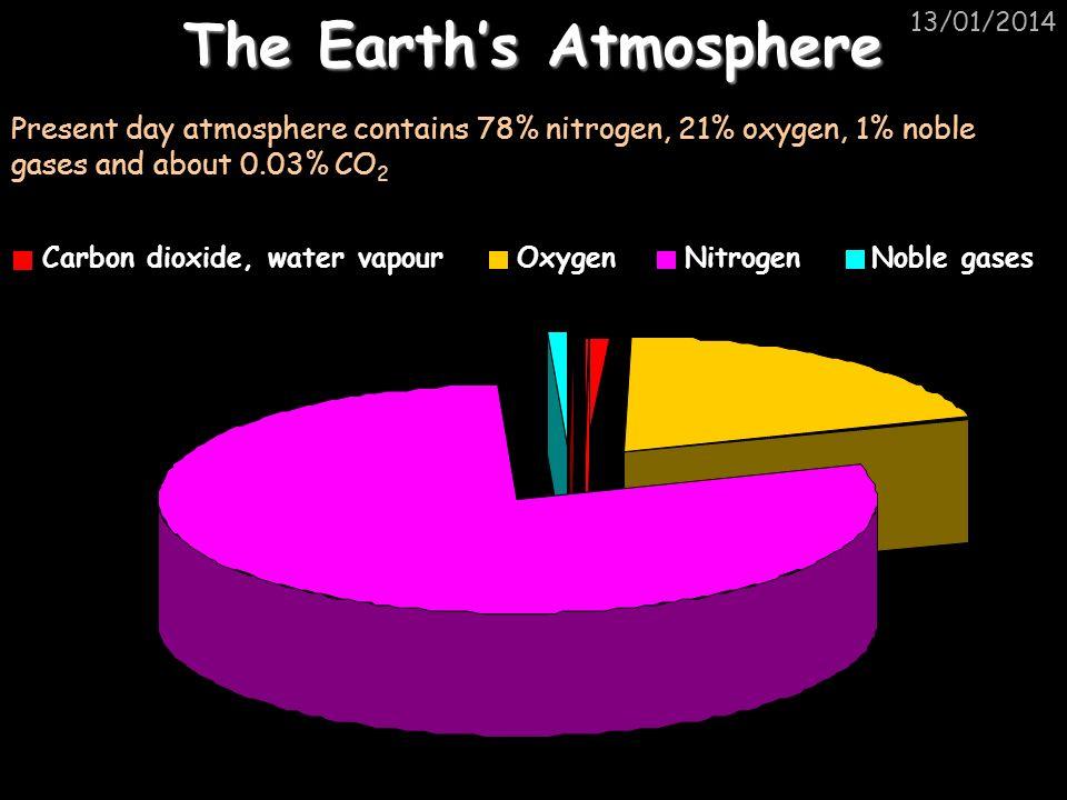 13/01/2014 Other products of burning fuels Sulphur dioxide: Nitrogen monoxide: Nitrogen monoxide can be further oxidised to make nitrogen dioxide (Nitrogen monoxide and dioxide are jointly referred to as NOx): S O O Sulphur dioxide S O O SulphurOxygen+ Nitrogen monoxide N O N O Oxygen+ O O Nitrogen N N O O Oxygen+ Nitrogen monoxide N O N O Nitrogen dioxide N O O N O O