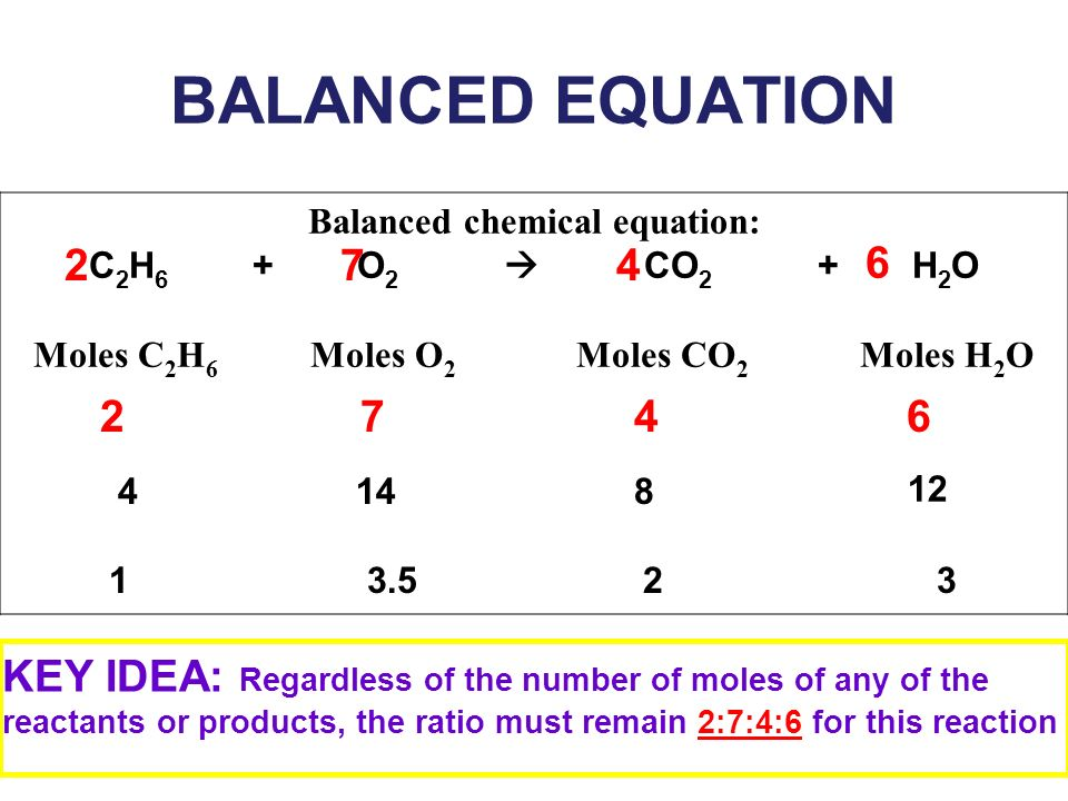 BALANCED EQUATION Balanced chemical equation: C 2 H 6 + O 2 CO 2 + H 2 O Moles C 2 H 6 Moles O 2 Moles CO 2 Moles H 2 O 4 KEY IDEA: Regardless of the number of moles of any of the reactants or products, the ratio must remain 2:7:4:6 for this reaction 2 7 4 6 274 6 148 12 13.523