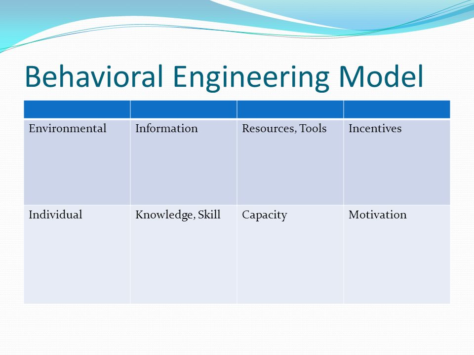 Behavioral Engineering Model EnvironmentalInformationResources, ToolsIncentives IndividualKnowledge, SkillCapacityMotivation