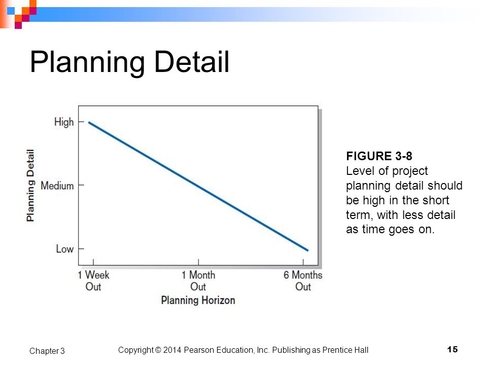 Copyright © 2014 Pearson Education, Inc. Publishing as Prentice Hall Planning Detail 15 Chapter 3 FIGURE 3-8 Level of project planning detail should b