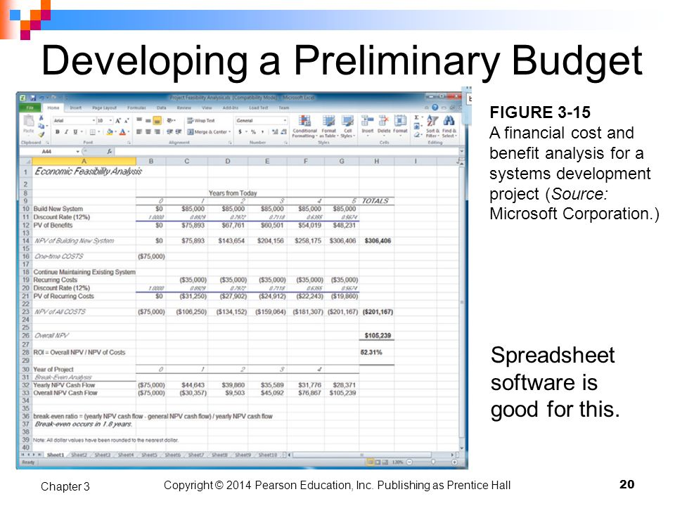 Copyright © 2014 Pearson Education, Inc. Publishing as Prentice Hall Developing a Preliminary Budget Spreadsheet software is good for this. 20 Chapter