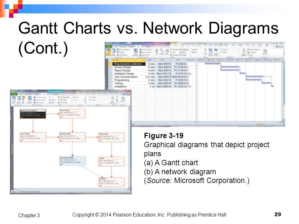 Gantt Charts vs. Network Diagrams (Cont.) Copyright © 2014 Pearson Education, Inc. Publishing as Prentice Hall 29 Chapter 3 Figure 3-19 Graphical diag