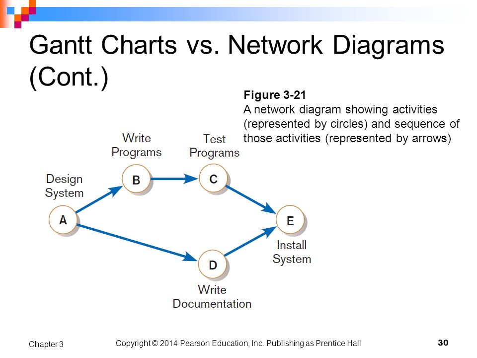 Gantt Charts vs. Network Diagrams (Cont.) Copyright © 2014 Pearson Education, Inc. Publishing as Prentice Hall 30 Chapter 3 Figure 3-21 A network diag