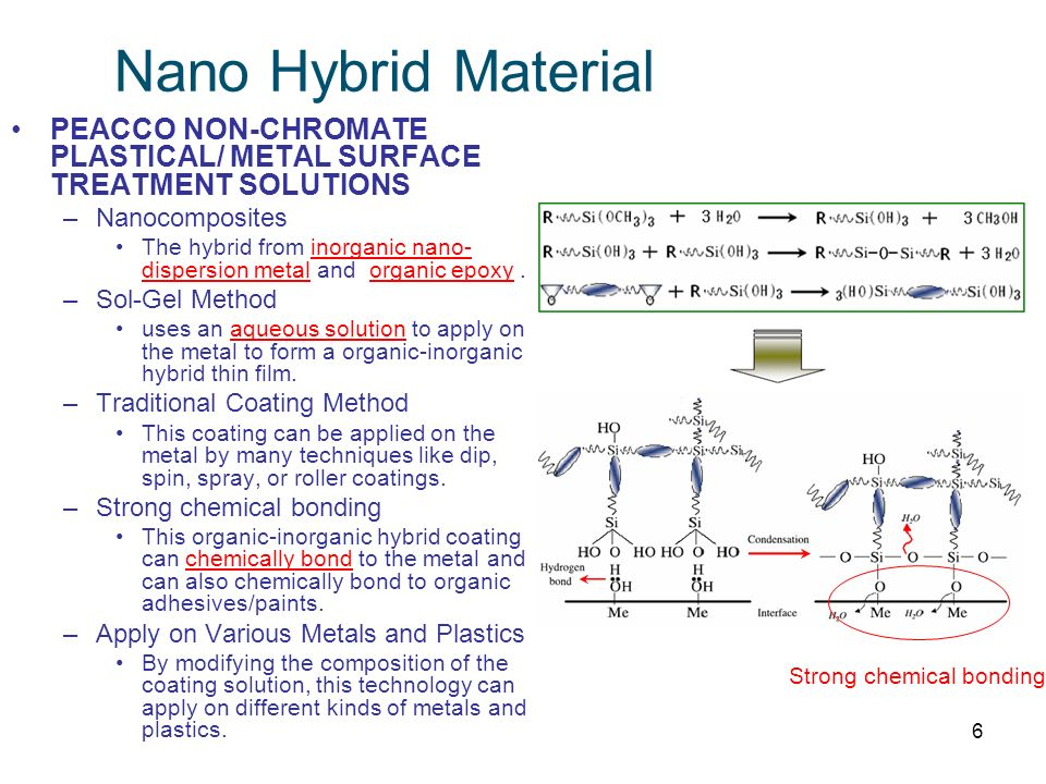 6 Nano Hybrid Material PEACCO NON-CHROMATE PLASTICAL/ METAL SURFACE TREATMENT SOLUTIONS –Nanocomposites The hybrid from inorganic nano- dispersion met