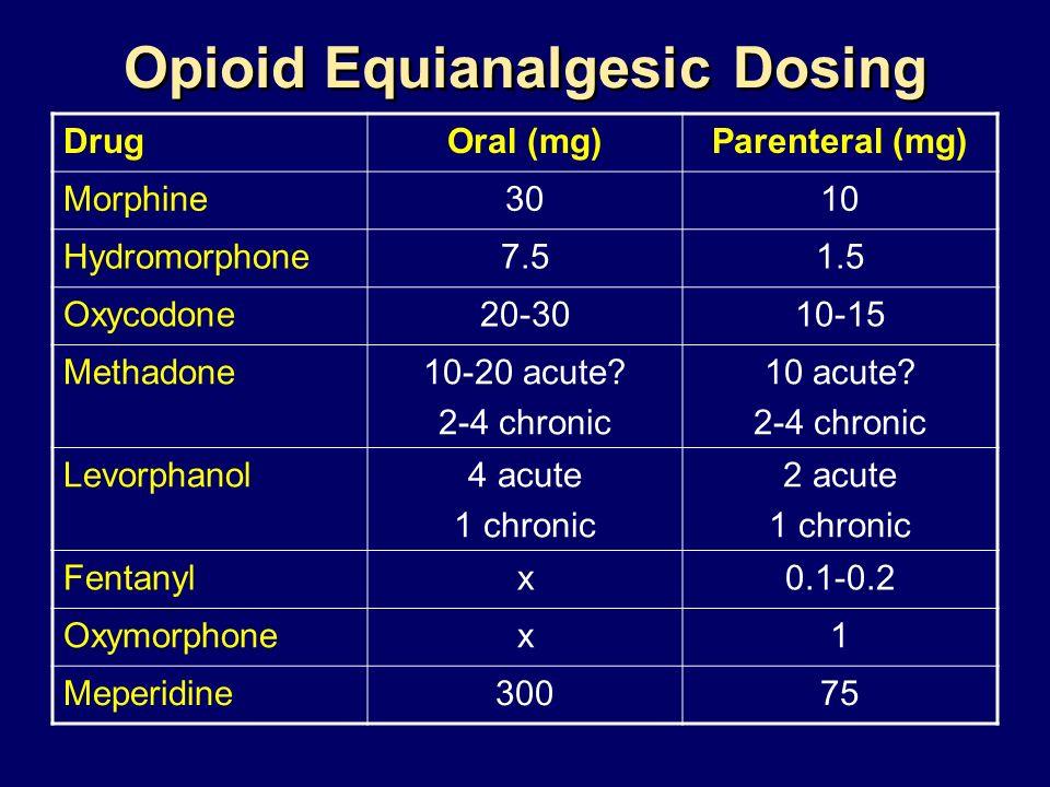 Opioid Equianalgesic Dosing DrugOral (mg)Parenteral (mg) Morphine3010 Hydromorphone7.51.5 Oxycodone20-3010-15 Methadone10-20 acute? 2-4 chronic 10 acu