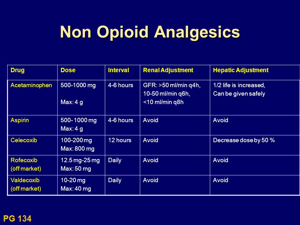 Non Opioid Analgesics cont DrugDoseIntervalRenal AdjustmentHepatic Adjustment Ibuprofen200-800 mg Max: 3.2 g/day 4-6 hoursUse with caution Contraindicated in renal failure No dose alterations, Kinetics minimally effected Naproxen550 mg initial, 250 subsequent Max: 1.5g/day 6-8 hoursUse with cautionReduce dose 50% Indomethacin25 mg Max: 200mg/day 8-12 hoursUse with cautionAvoid Ketoralac30 mg or 60 mg IM Max: 5 days of combine treatment (IM & PO) 6 hoursAvoid