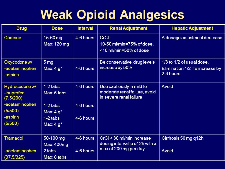 Weak Opioid Analgesics cont DrugDoseIntervalRenal AdjustmentHepatic Adjustment Propoxyphene -acetaminophen -aspirin 1-2 tabs Max: 4 g* 1-2 tabs 4 hours Dont give in severe renal failure, use cautiously in mild and moderate renal failure Avoid