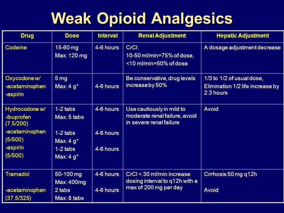 Weak Opioid Analgesics DrugDoseIntervalRenal AdjustmentHepatic Adjustment Codeine15-60 mg Max: 120 mg 4-6 hoursCrCl: 10-50 ml/min=75% of dose, <10 ml/