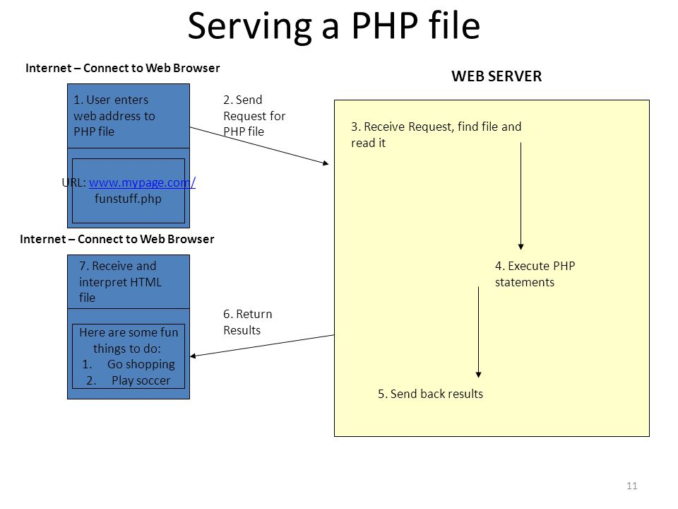 11 Serving a PHP file Here are some fun things to do: 1.Go shopping 2.Play soccer URL: www.mypage.com/www.mypage.com/ funstuff.php 3.