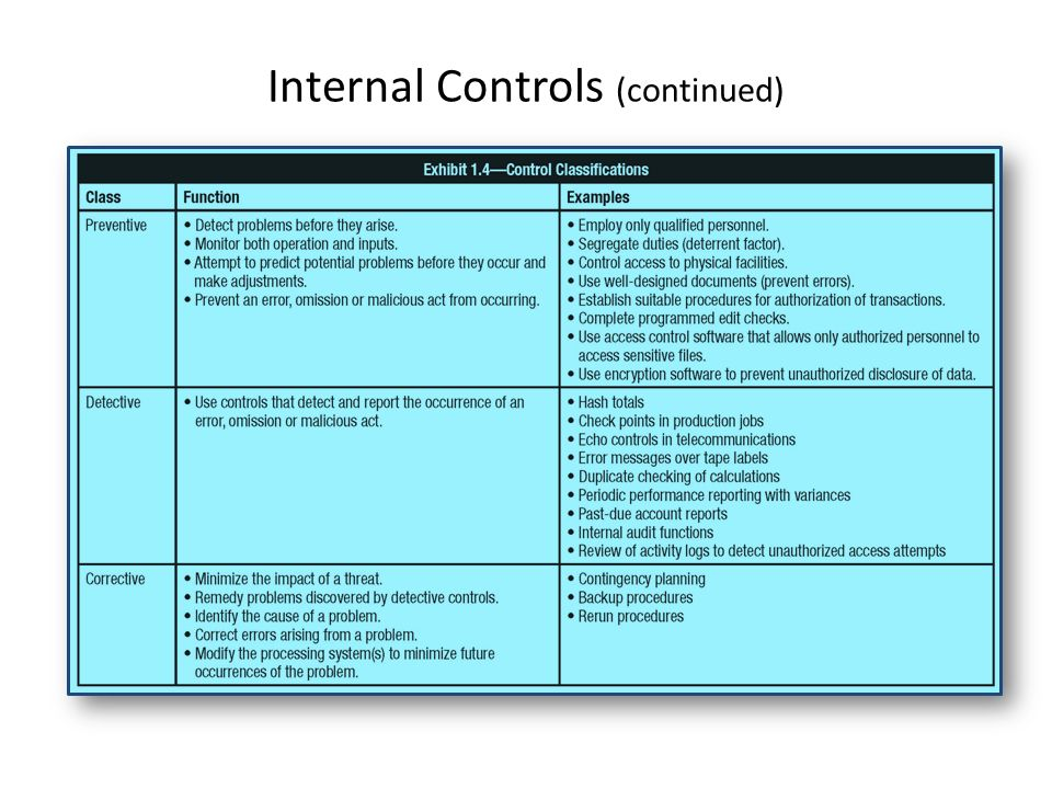Internal Controls (continued)