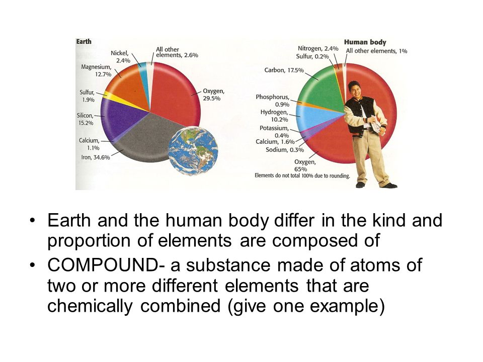 Earth and the human body differ in the kind and proportion of elements are composed of COMPOUND- a substance made of atoms of two or more different el