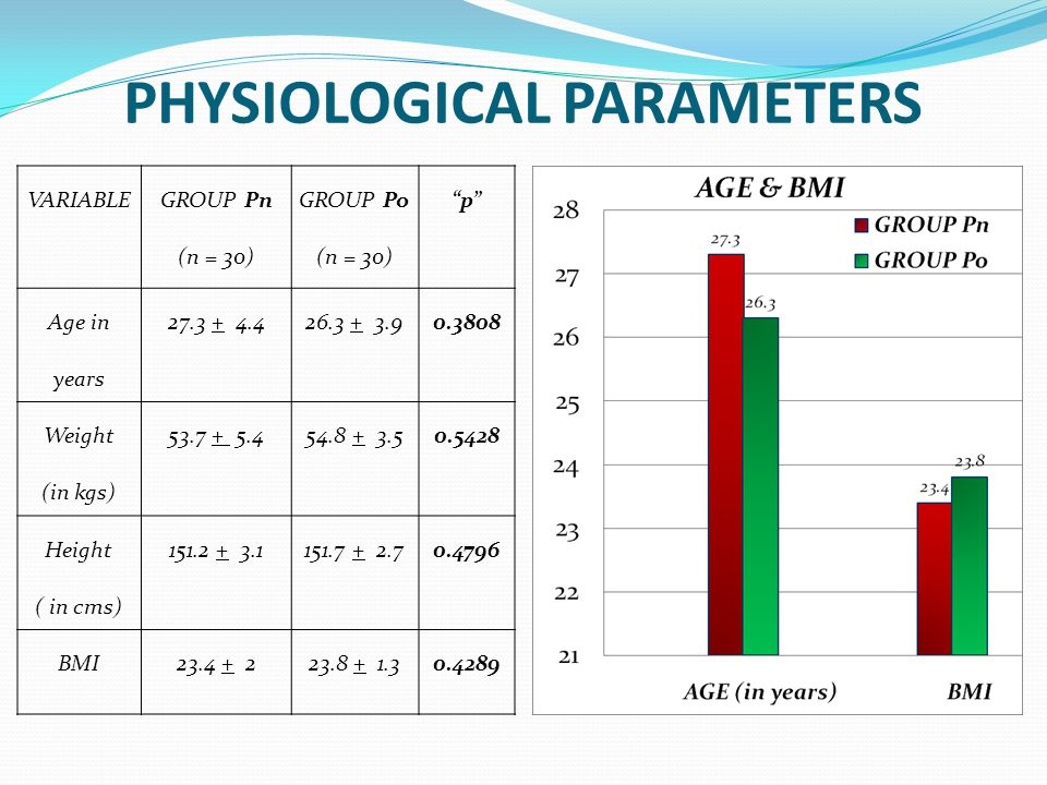 PHYSIOLOGICAL PARAMETERS VARIABLE GROUP Pn (n = 30) GROUP Po (n = 30) p Age in years 27.3 + 4.426.3 + 3.90.3808 Weight (in kgs) 53.7 + 5.454.8 + 3.50.