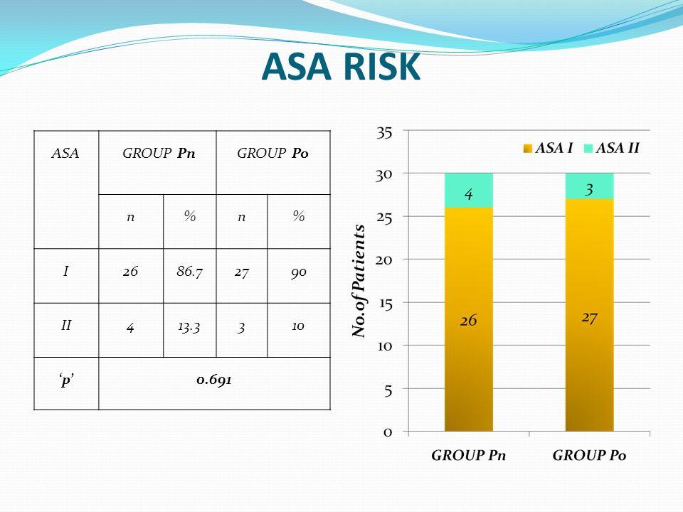ASA RISK ASA GROUP PnGROUP Po n%n% I2686.72790 II413.3310 p0.691