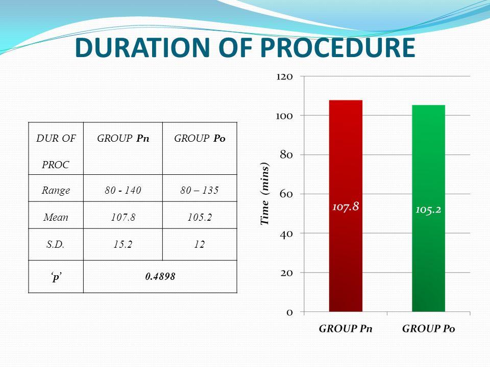 DURATION OF PROCEDURE DUR OF PROC GROUP PnGROUP Po Range80 - 14080 – 135 Mean107.8105.2 S.D.15.212 p 0.4898