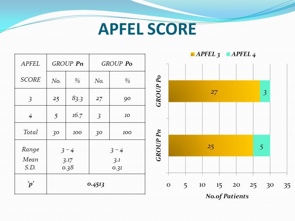 APFEL SCORE GROUP PnGROUP Po No.% % 32583.32790 4516.7310 Total3010030100 Range Mean S.D. 3 – 4 3.17 0.38 3 – 4 3.1 0.31 p0.4513