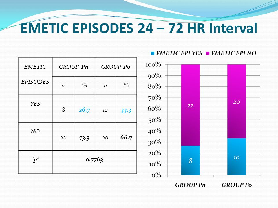 EMETIC EPISODES 24 – 72 HR Interval EMETIC EPISODES GROUP PnGROUP Po n%n% YES 826.71033.3 NO 2273.32066.7 p0.7763