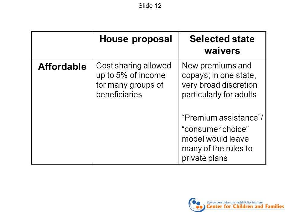 House proposalSelected state waivers Affordable Cost sharing allowed up to 5% of income for many groups of beneficiaries New premiums and copays; in o