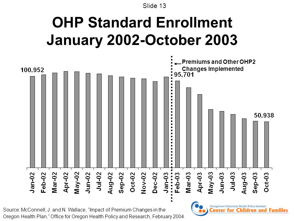 OHP Standard Enrollment January 2002-October 2003 Premiums and Other OHP2 Changes Implemented Source: McConnell, J.