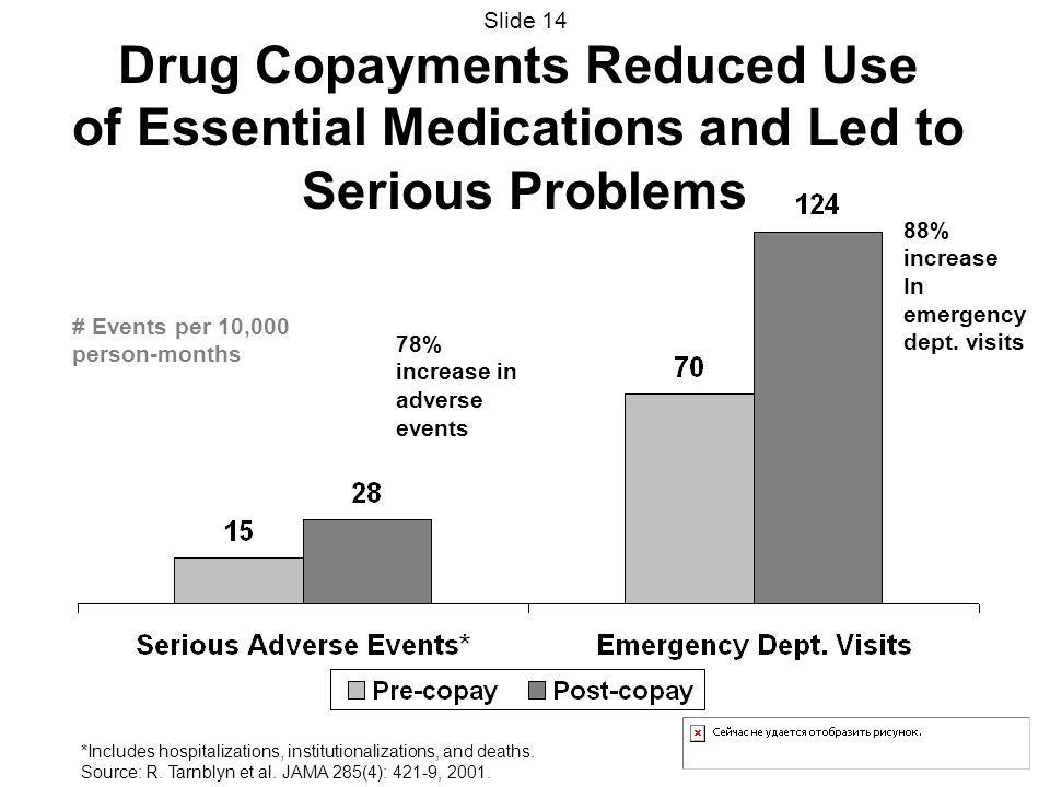 Drug Copayments Reduced Use of Essential Medications and Led to Serious Problems 88% increase In emergency dept. visits 78% increase in adverse events