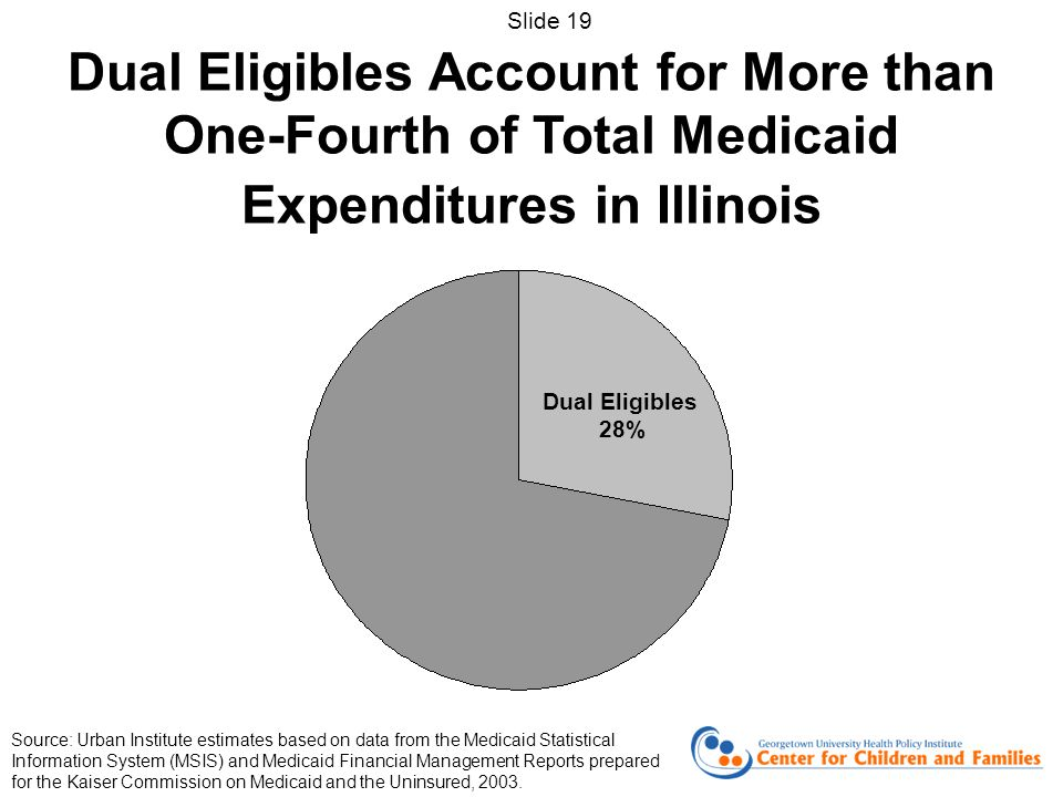 Dual Eligibles Account for More than One-Fourth of Total Medicaid Expenditures in Illinois Dual Eligibles 28% Source: Urban Institute estimates based on data from the Medicaid Statistical Information System (MSIS) and Medicaid Financial Management Reports prepared for the Kaiser Commission on Medicaid and the Uninsured, 2003.