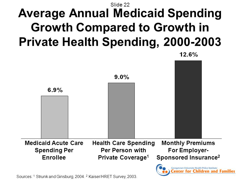 Average Annual Medicaid Spending Growth Compared to Growth in Private Health Spending, Medicaid Acute Care Spending Per Enrollee Health Care Spending Per Person with Private Coverage 1 Monthly Premiums For Employer- Sponsored Insurance 2 Sources: 1 Strunk and Ginsburg, 2004.