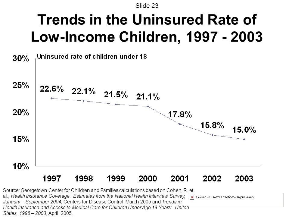 Trends in the Uninsured Rate of Low-Income Children, Source: Georgetown Center for Children and Families calculations based on Cohen, R.