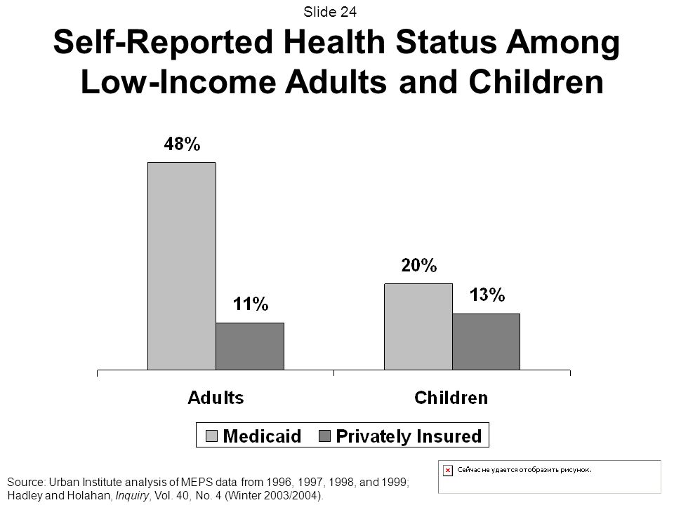 Self-Reported Health Status Among Low-Income Adults and Children Source: Urban Institute analysis of MEPS data from 1996, 1997, 1998, and 1999; Hadley and Holahan, Inquiry, Vol.