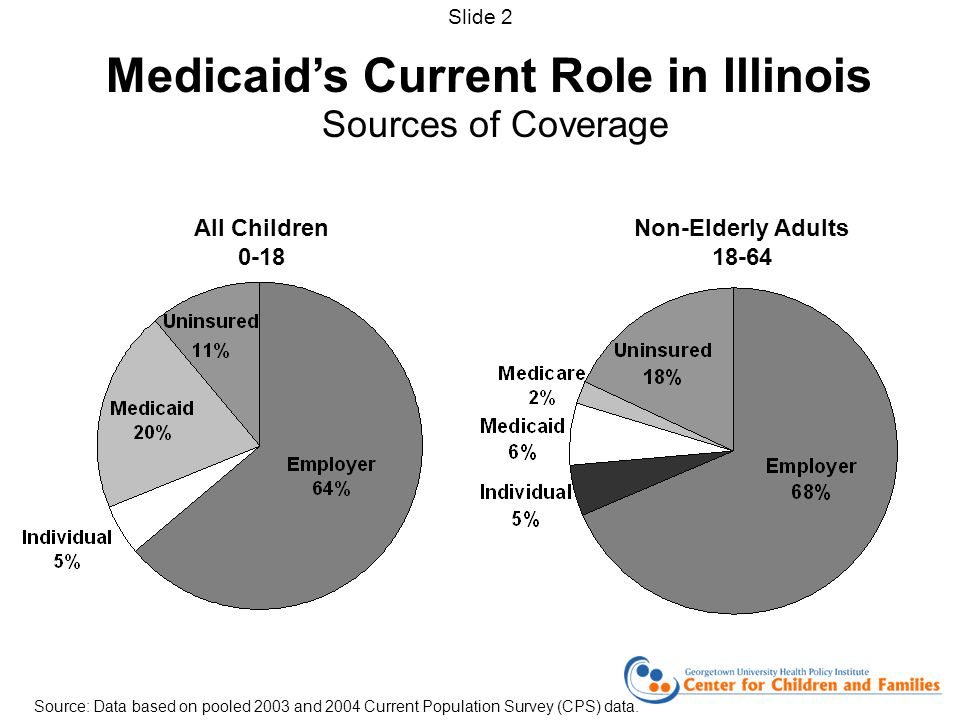 Medicaids Current Role in Illinois Sources of Coverage All Children 0-18 Non-Elderly Adults Source: Data based on pooled 2003 and 2004 Current Population Survey (CPS) data.