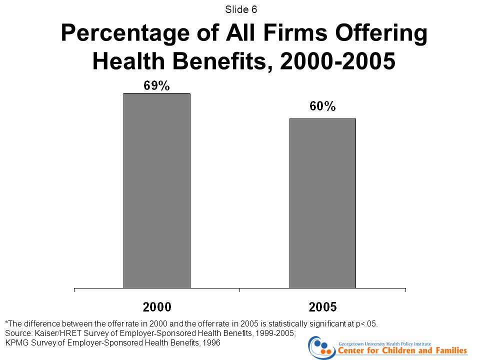 Percentage of All Firms Offering Health Benefits, *The difference between the offer rate in 2000 and the offer rate in 2005 is statistically significant at p<.05.