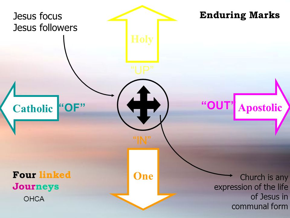 Holy UP Apostolic OUT Catholic OF IN One Enduring Marks Four linked Journeys Jesus focus Jesus followers Church is any expression of the life of Jesus in communal form OHCA