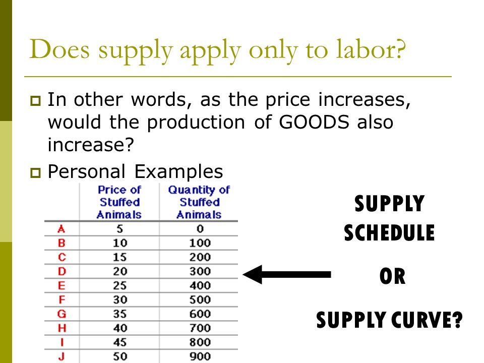 Does supply apply only to labor.