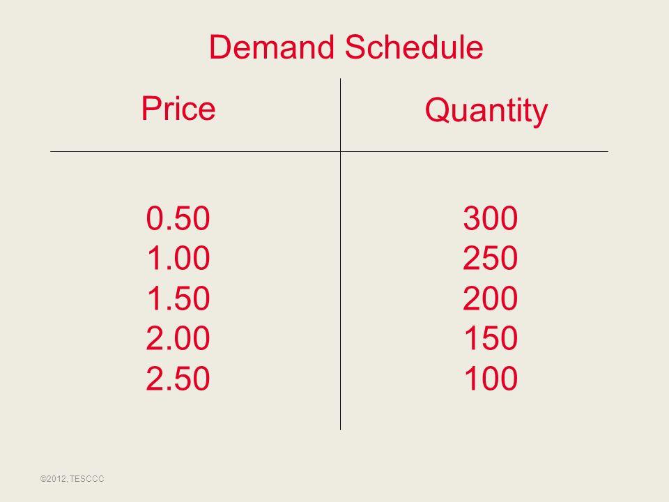 Price Quantity 0.50 1.00 1.50 2.00 2.50 300 250 200 150 100 Demand Schedule ©2012, TESCCC