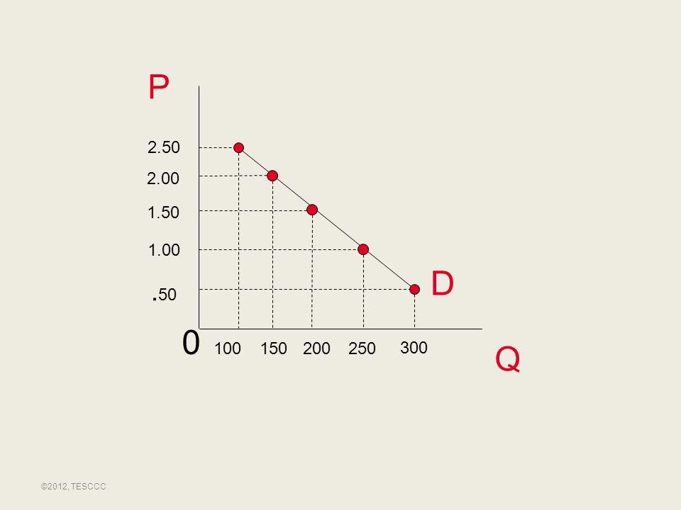 P Q. 50 100 300 2.50 D 1.00 200 0 1.50 2.00 150250 ©2012, TESCCC