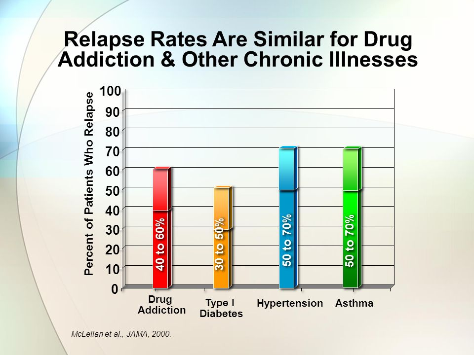 Relapse Rates Are Similar for Drug Addiction & Other Chronic Illnesses Drug Addiction Type I Diabetes 0 10 20 30 40 50 60 70 80 90 100 Hypertension Asthma 40 to 60% 30 to 50% 50 to 70% Percent of Patients Who Relapse McLellan et al., JAMA, 2000.